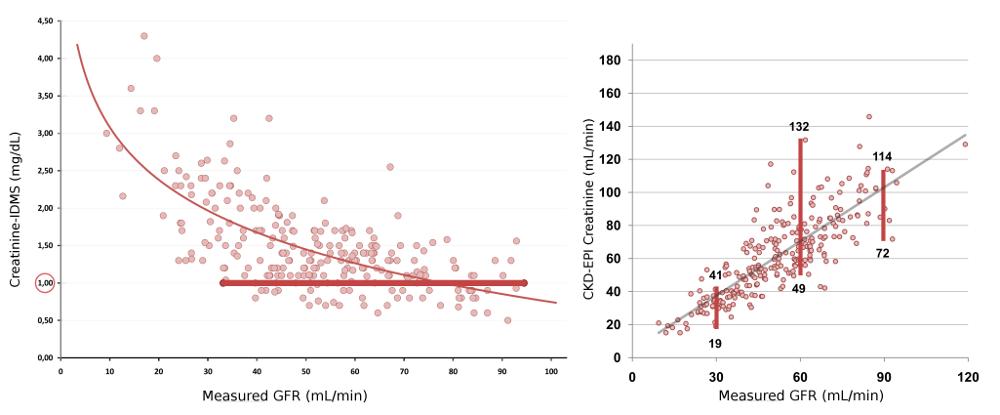 Figura 1: (A) Relación curvilínea e inversa entre la creatinina sérica y la función renal medida por el aclaramiento plasmático de iohexol. Para un mismo valor de creatinina (1.00 mg/dL), la función renal medida puede variar entre aproximadamente 35 y 95 mL/min; (B) Relación entre la estimación de la función renal por la fórmula CKD-EPI basada en creatinina y la función renal medida por el aclaramiento plasmático de iohexol. Para un mismo valor de GFR de 30 ml/min, la función renal estimada puede variar entre 19 y 41 mL/min. Similarmente, para un valor de GFR de 60 ml/min, la función renal estimada puede variar entre 49 y 132 mL/min y para un  valor de GFR de 90 ml/min, la función renal estimada puede variar entre 72 y 114 mL/min.